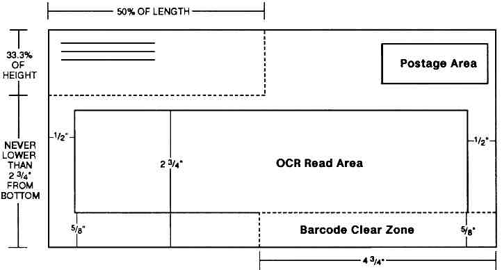Shows the OCR read area for letter-size mail.